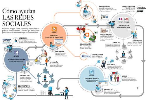 infografia-como-ayudan-las-redes-sociales.jpg